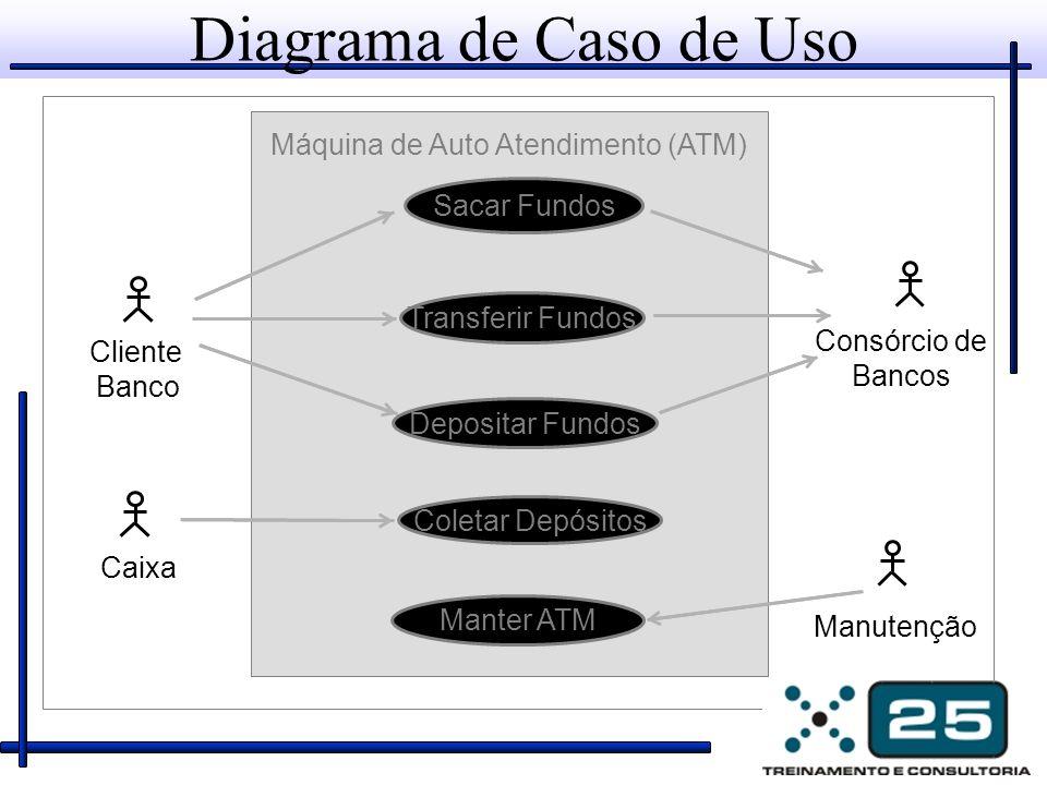 Diagrama de Caso de Uso Consórcio de Bancos Cliente Banco Máquina de Auto Atendimento (ATM) Caixa Sacar Fundos Transferir Fundos Depositar Fundos Mant