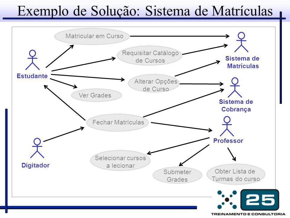 Exemplo de Solução: Sistema de Matrículas Professor Estudante Sistema de Cobrança Digitador Sistema de Matrículas Matricular em Curso Requisitar Catál