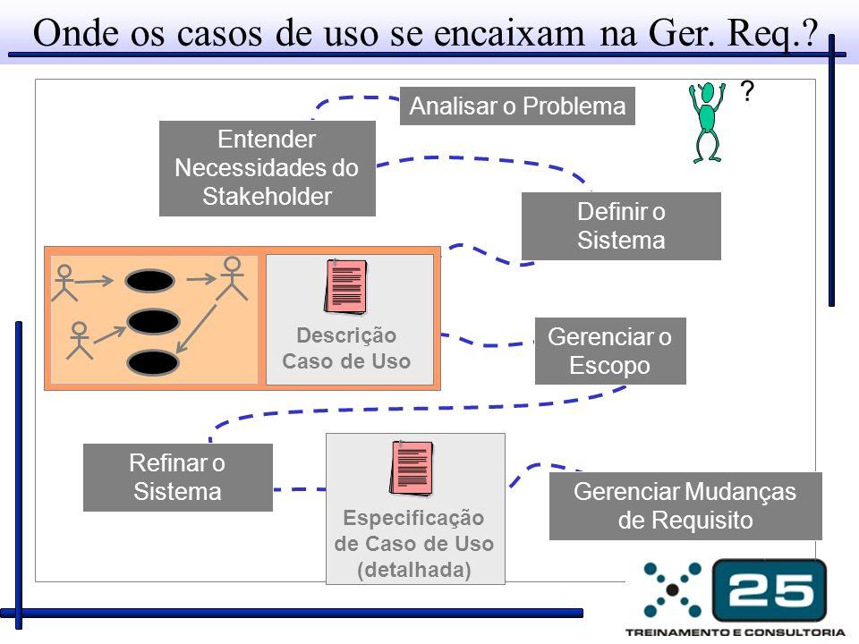 Onde os casos de uso se encaixam na Ger. Req.? ? Analisar o Problema Refinar o Sistema Gerenciar Mudanças de Requisito Especificação de Caso de Uso (d