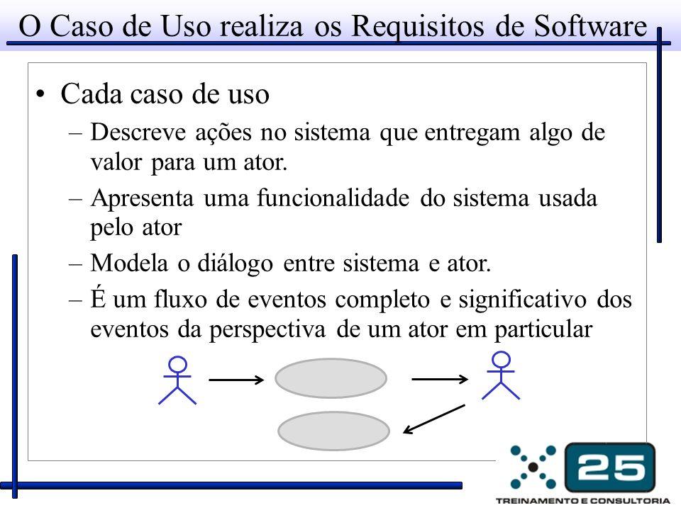 O Caso de Uso realiza os Requisitos de Software Cada caso de uso –Descreve ações no sistema que entregam algo de valor para um ator. –Apresenta uma fu