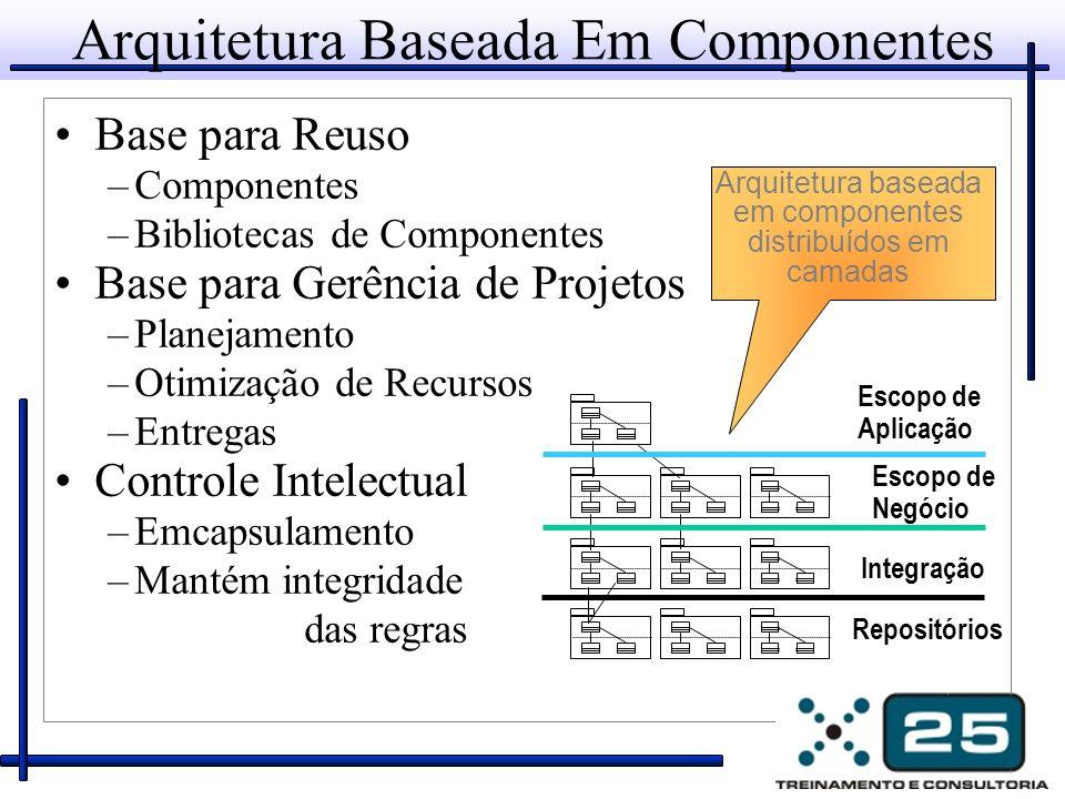 Arquitetura Baseada Em Componentes Base para Reuso –Componentes –Bibliotecas de Componentes Base para Gerência de Projetos –Planejamento –Otimização d