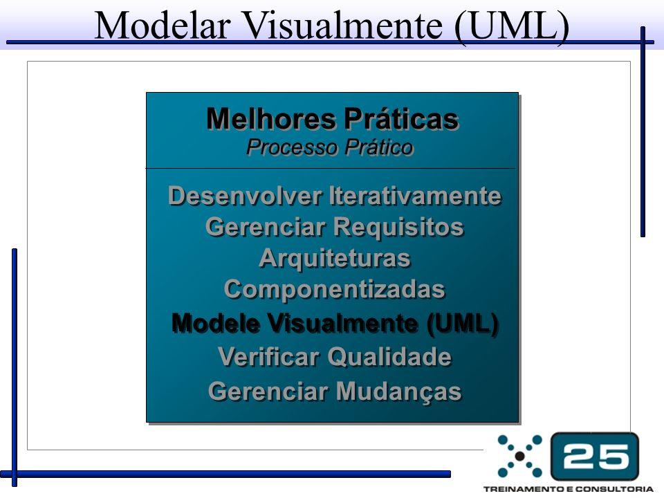 Modelar Visualmente (UML) Melhores Práticas Processo Prático Melhores Práticas Processo Prático Desenvolver Iterativamente Gerenciar Requisitos Arquit