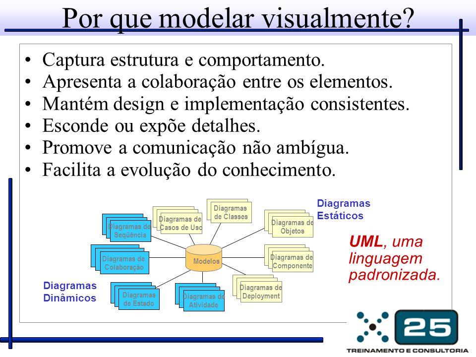 Por que modelar visualmente? Captura estrutura e comportamento. Apresenta a colaboração entre os elementos. Mantém design e implementação consistentes