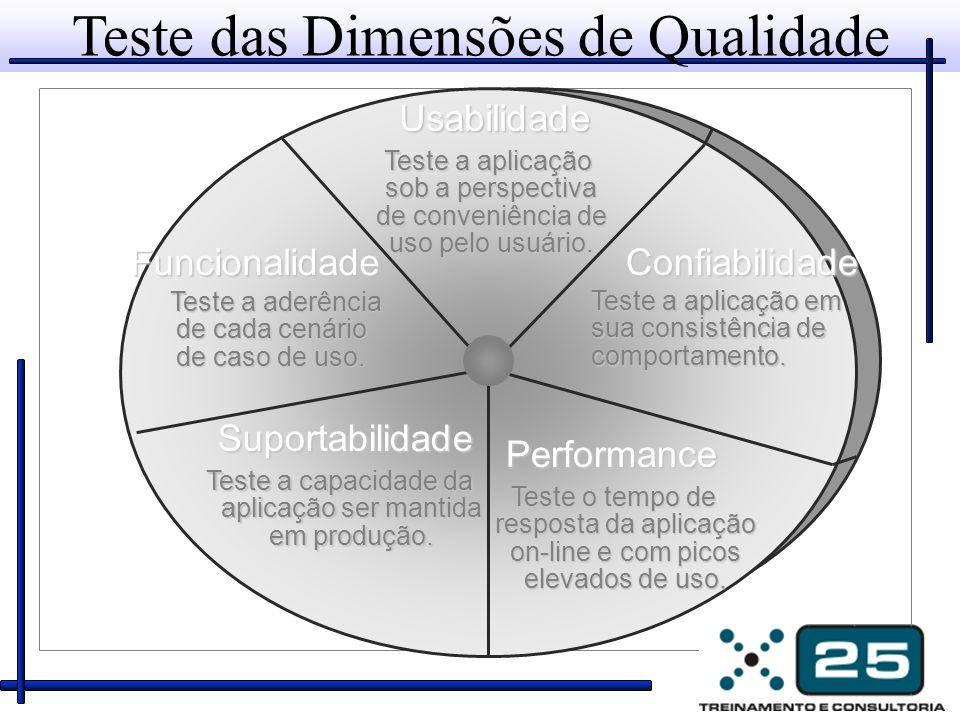 Teste das Dimensões de Qualidade Confiabilidade Teste a aplicação em sua consistência de comportamento. Performance Teste o tempo de resposta da aplic