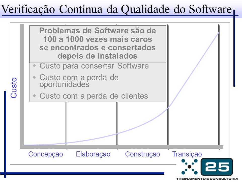 Verificação Contínua da Qualidade do Software Custo TransiçãoConstruçãoElaboraçãoConcepção Problemas de Software são de 100 a 1000 vezes mais caros se