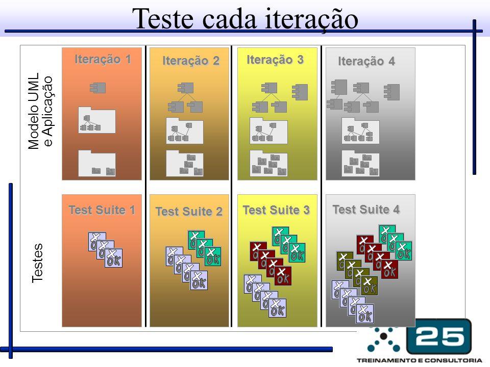 Modelo UML e Aplicação Testes Iteração 1 Test Suite 1 Iteração 2 Test Suite 2 Iteração 3 Test Suite 3 Teste cada iteração Test Suite 4 Iteração 4