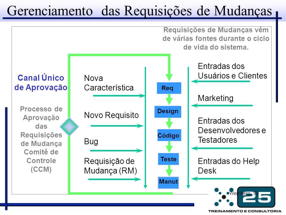 Requisições de Mudanças vêm de várias fontes durante o ciclo de vida do sistema. Gerenciamento das Requisições de Mudanças Entradas do Help Desk Entra