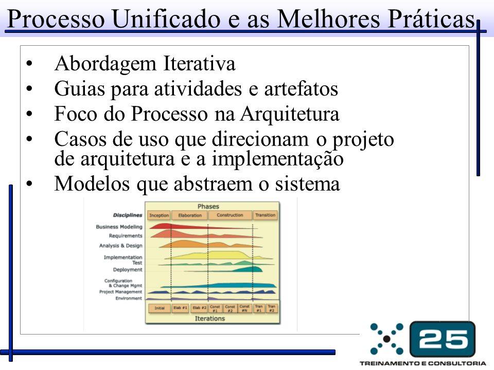 Processo Unificado e as Melhores Práticas Abordagem Iterativa Guias para atividades e artefatos Foco do Processo na Arquitetura Casos de uso que direc