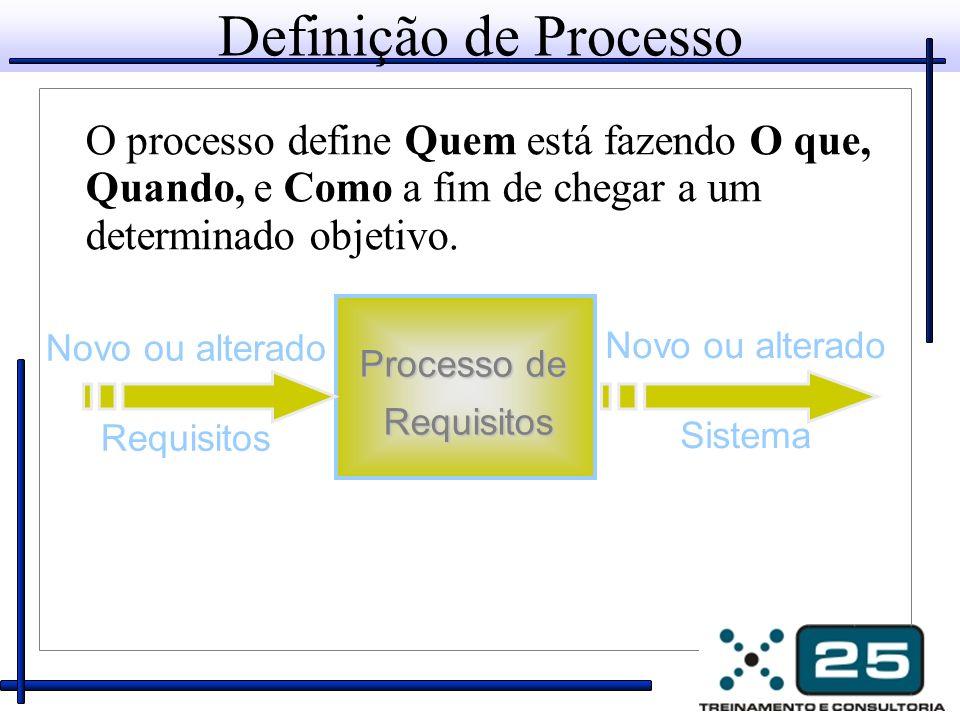Definição de Processo O processo define Quem está fazendo O que, Quando, e Como a fim de chegar a um determinado objetivo. Novo ou alterado Requisitos