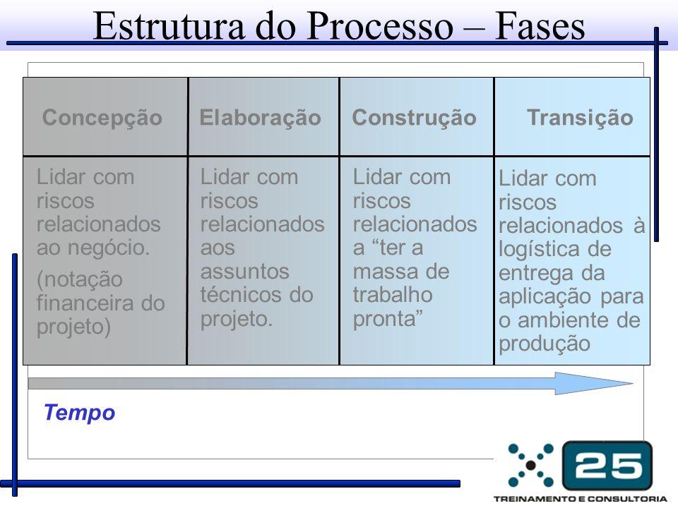 ConcepçãoElaboraçãoConstruçãoTransição Estrutura do Processo – Fases Tempo Lidar com riscos relacionados ao negócio. (notação financeira do projeto) L