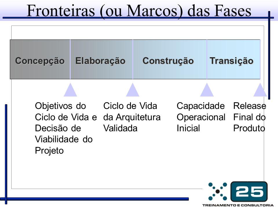 Fronteiras (ou Marcos) das Fases ConcepçãoElaboraçãoConstruçãoTransição Objetivos do Ciclo de Vida e Decisão de Viabilidade do Projeto Ciclo de Vida d