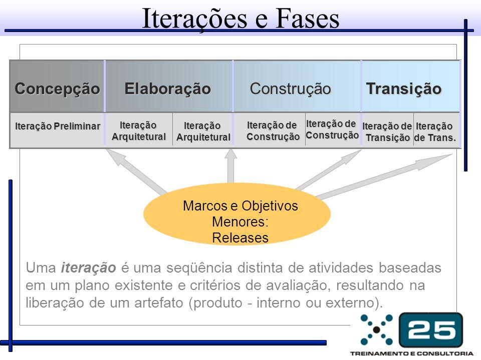 Iterações e Fases Uma iteração é uma seqüência distinta de atividades baseadas em um plano existente e critérios de avaliação, resultando na liberação