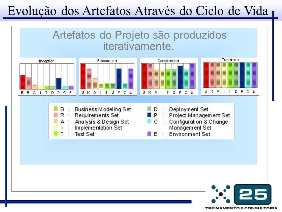 Evolução dos Artefatos Através do Ciclo de Vida Artefatos do Projeto são produzidos iterativamente.