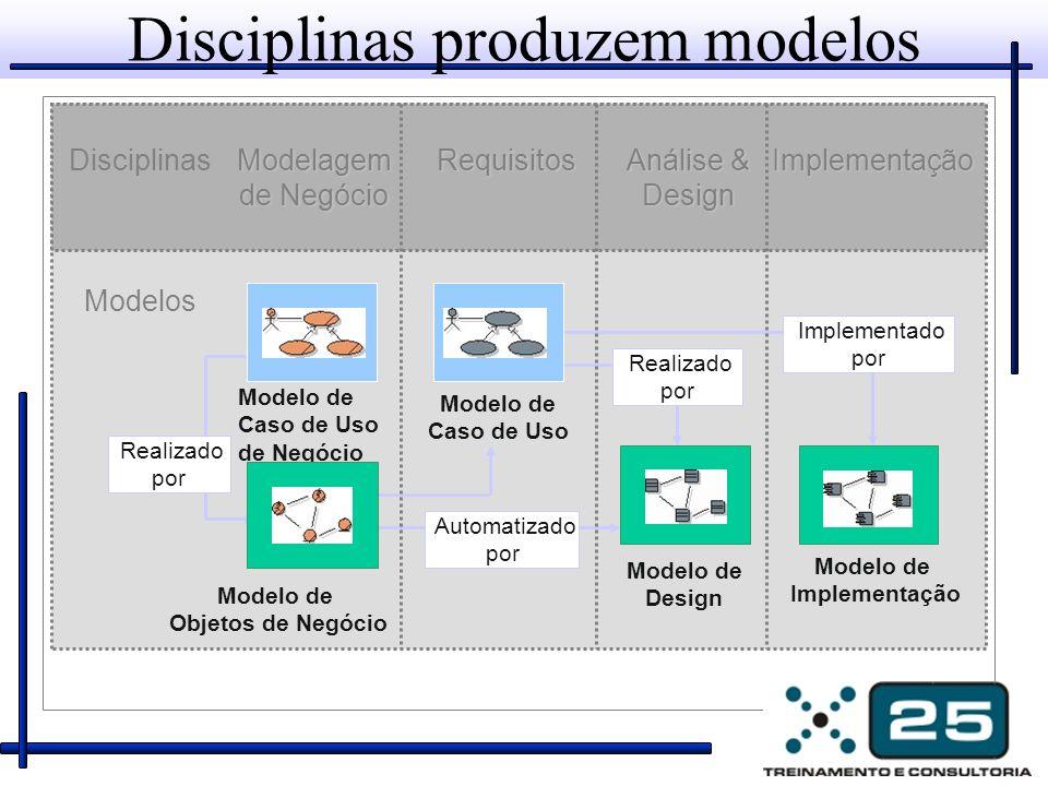 Disciplinas produzem modelos Modelos Modelo de Caso de Uso de Negócio Implementado por Modelo de Objetos de Negócio Modelo de Design Modelo de Impleme