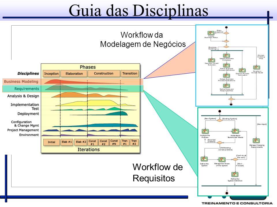 Guia das Disciplinas Workflow da Modelagem de Negócios Workflow de Requisitos