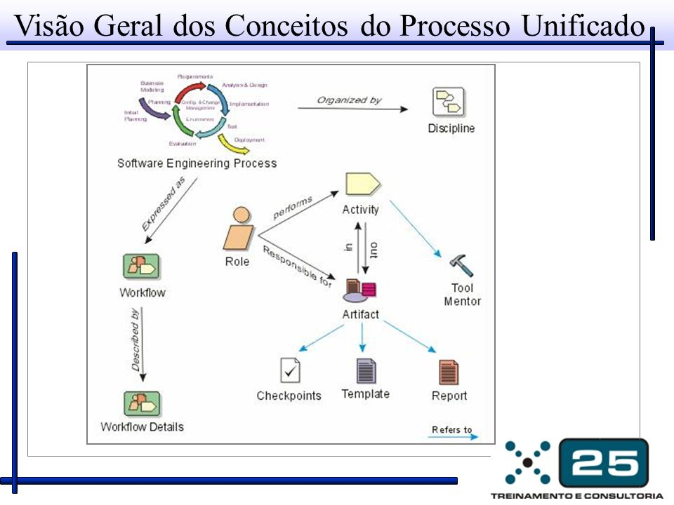 Visão Geral dos Conceitos do Processo Unificado
