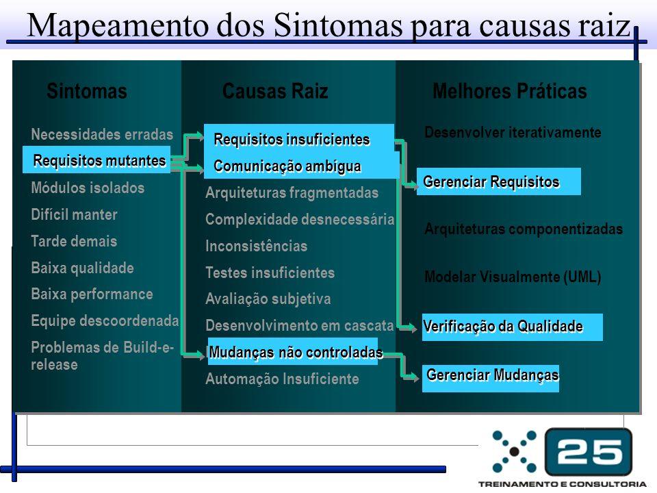 Mapeamento dos Sintomas para causas raiz Necessidades erradas Requisitos Mutantes Módulos isolados Difícil manter Tarde demais Baixa qualidade Baixa p