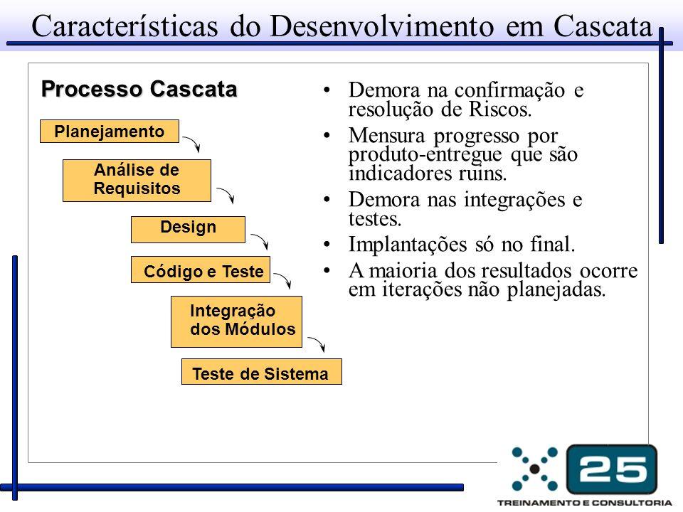 Características do Desenvolvimento em Cascata Demora na confirmação e resolução de Riscos. Mensura progresso por produto-entregue que são indicadores