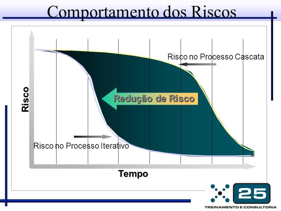 Comportamento dos Riscos Tempo Risco Risco no Processo Cascata Risco no Processo Iterativo Redução de Risco