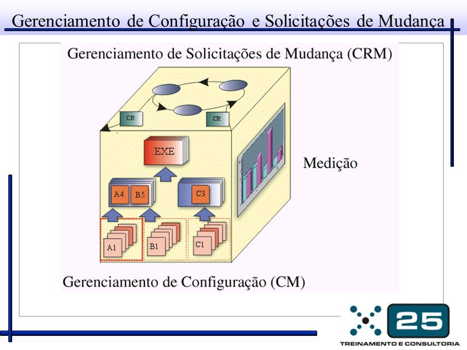 Gerenciamento de Solicitações de Mudança (CRM) Abrange a infra-estrutura organizacional necessária para avaliar o custo e programar o impacto de uma mudança solicitada sobre o produto existente.