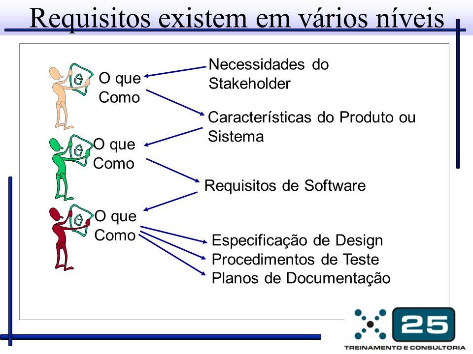 O que Como Necessidades do Stakeholder Características do Produto ou Sistema Requisitos de Software Especificação de Design Procedimentos de Teste Pla
