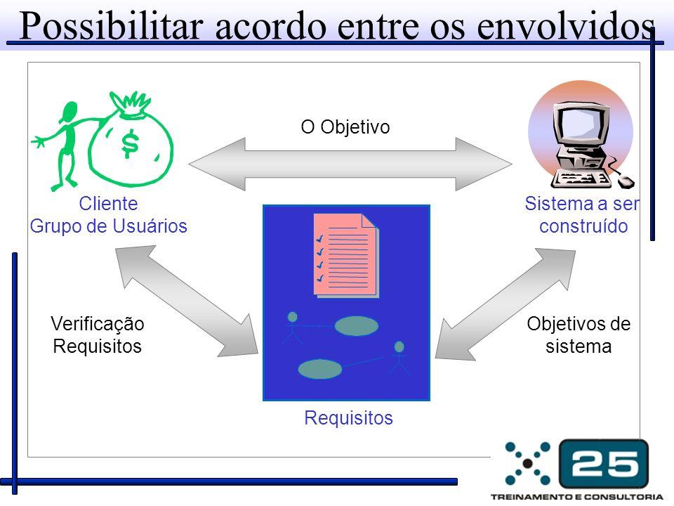 Possibilitar acordo entre os envolvidos Objetivos de sistema Verificação Requisitos Cliente Grupo de Usuários Sistema a ser construído Requisitos O Ob
