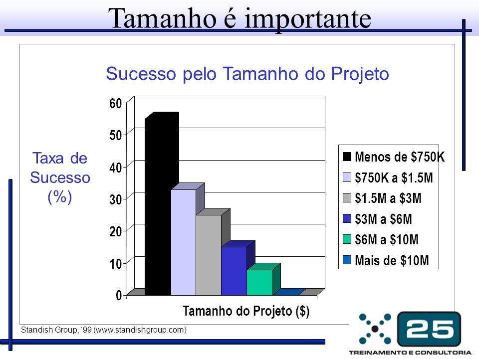 Tamanho é importante Taxa de Sucesso (%) Standish Group, 99 (www.standishgroup.com) Sucesso pelo Tamanho do Projeto 0 10 20 30 40 50 60 Tamanho do Pro