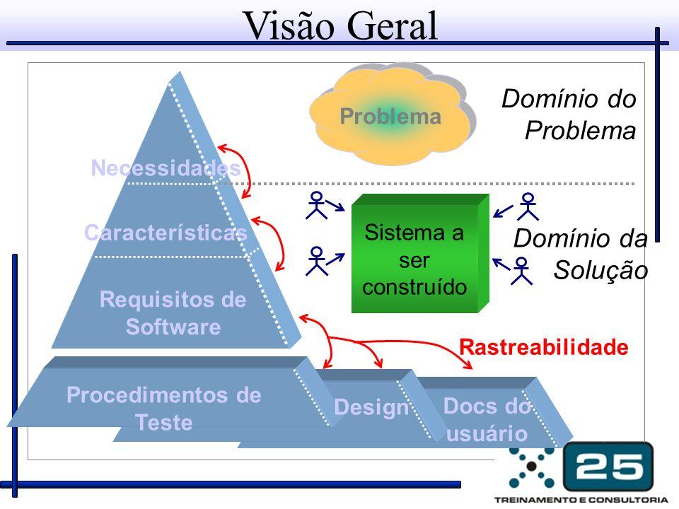 Visão Geral Sistema a ser construído Necessidades Requisitos de Software Design Procedimentos de Teste Docs do usuário Características Domínio da Solu