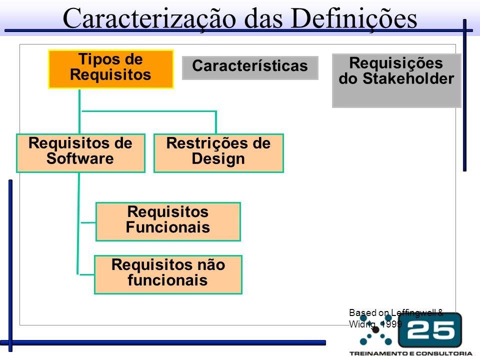 O que Como Necessidades do Stakeholder Características do Produto ou Sistema Requisitos de Software Especificação de Design Procedimentos de Teste Planos de Documentação Requisitos existem em vários níveis O que Como O que Como