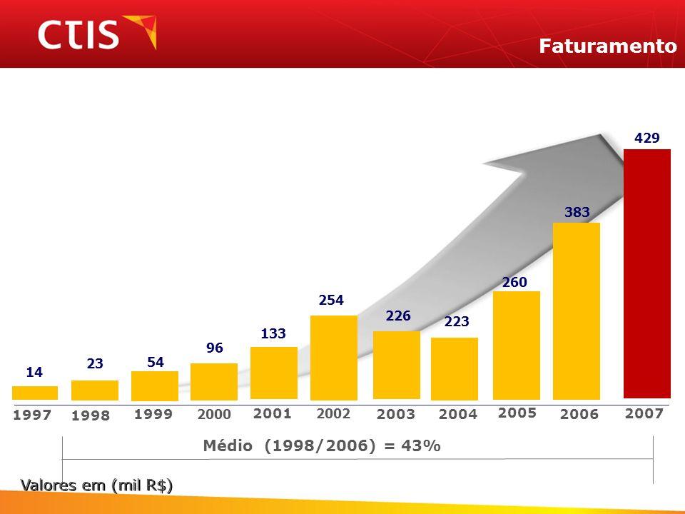 Faturamento 14 23 54 96 133 226 223 254 260 429 383 1997 1998 1999 2000 2001 20032004 2002 2005 2007 2006 Médio (1998/2006) = 43% Valores em (mil R$)