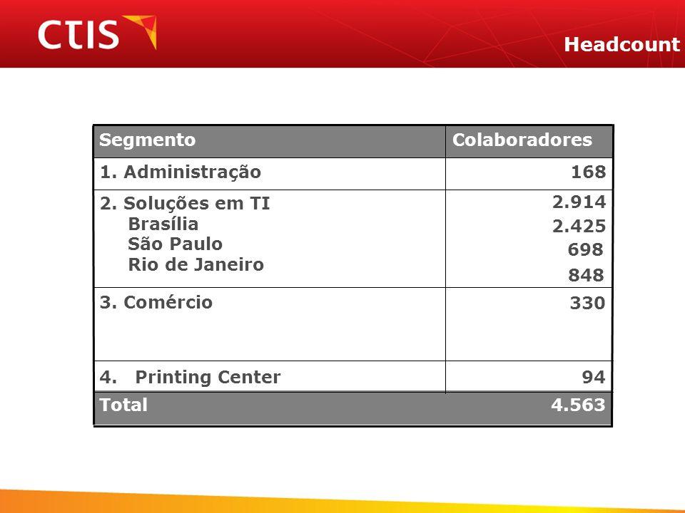 Headcount 1681. Administração 4.563Total 944. Printing Center 330 3. Comércio 2.914 2.425 2. Soluções em TI Brasília São Paulo Rio de Janeiro Colabora