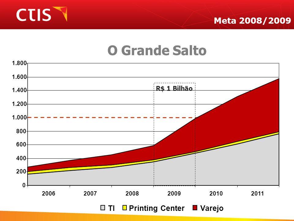 O Grande Salto Meta 2008/2009 0 200 400 600 800 1.000 1.200 1.400 1.600 1.800 200620072008200920102011 TIPrinting CenterVarejo O Grande Salto R$ 1 Bil