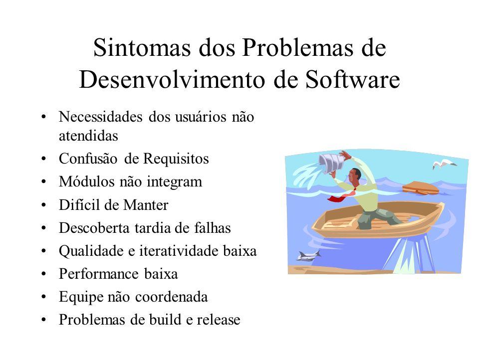 Sintomas dos Problemas de Desenvolvimento de Software Necessidades dos usuários não atendidas Confusão de Requisitos Módulos não integram Difícil de M
