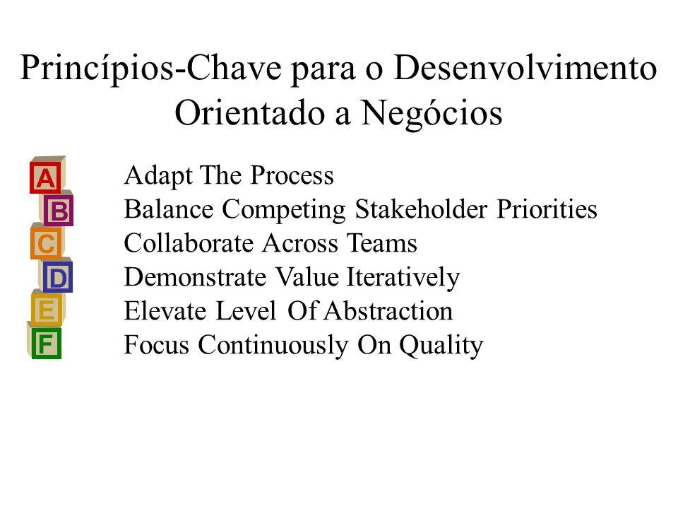 Princípios-Chave para o Desenvolvimento Orientado a Negócios F E D C B A Adapt The Process Balance Competing Stakeholder Priorities Collaborate Across