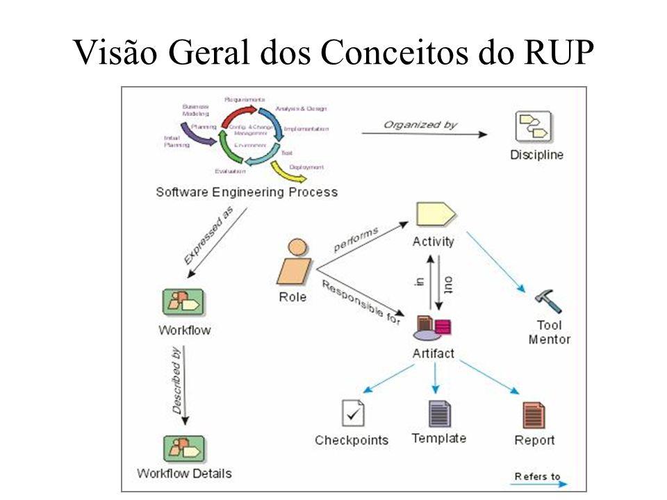 Visão Geral dos Conceitos do RUP