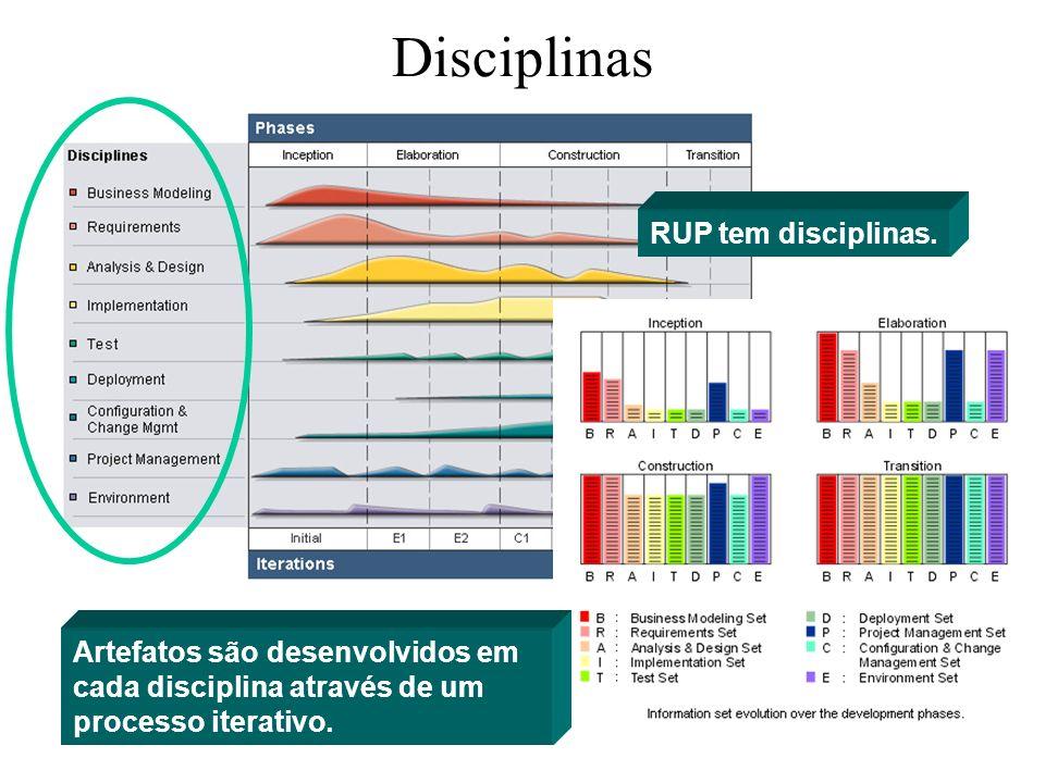 Disciplinas RUP tem disciplinas. Artefatos são desenvolvidos em cada disciplina através de um processo iterativo.