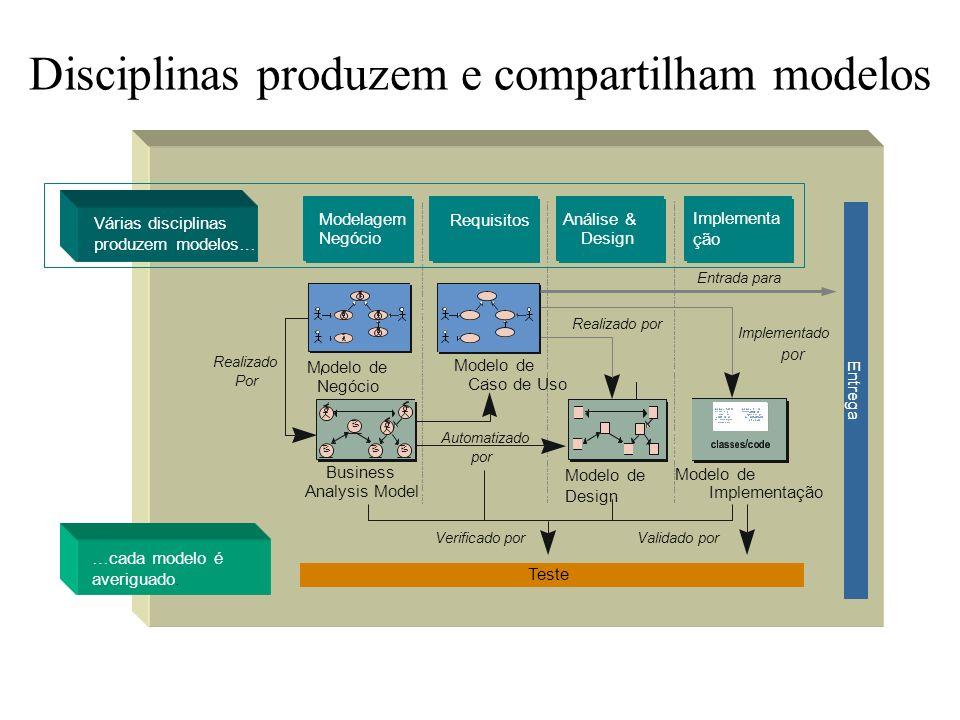 Disciplinas produzem e compartilham modelos Várias disciplinas produzem modelos… Análise & Design Requisitos Modelagem Negócio Implementa ção Implemen