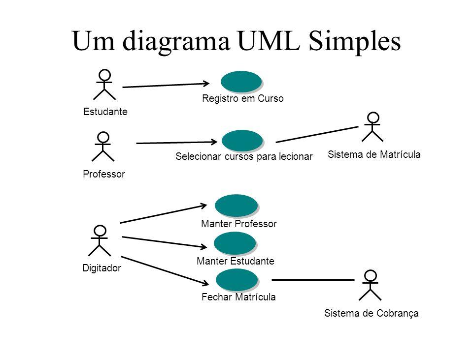 Um diagrama UML Simples Professor Selecionar cursos para lecionar EstudanteSistema de Matrícula Registro em Curso Manter Estudante Manter Professor Di