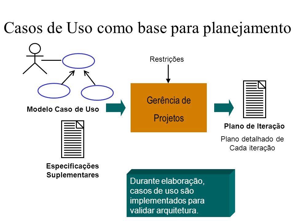 Casos de Uso como base para planejamento Modelo Caso de Uso Especificações Suplementares Plano de Iteração Plano detalhado de Cada iteração Gerência d