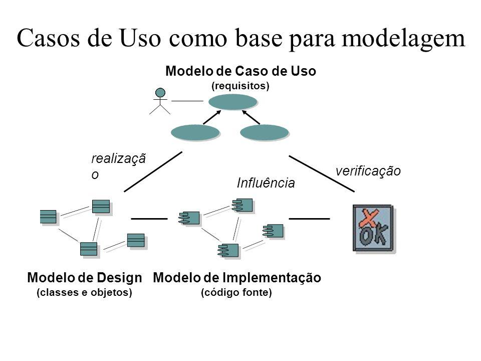 Casos de Uso como base para modelagem verificação realizaçã o Modelo de Caso de Uso (requisitos) Modelo de Implementação (código fonte) Influência Mod