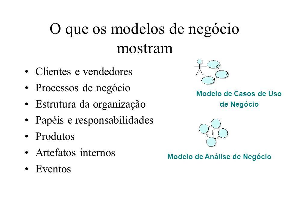 O que os modelos de negócio mostram Clientes e vendedores Processos de negócio Estrutura da organização Papéis e responsabilidades Produtos Artefatos