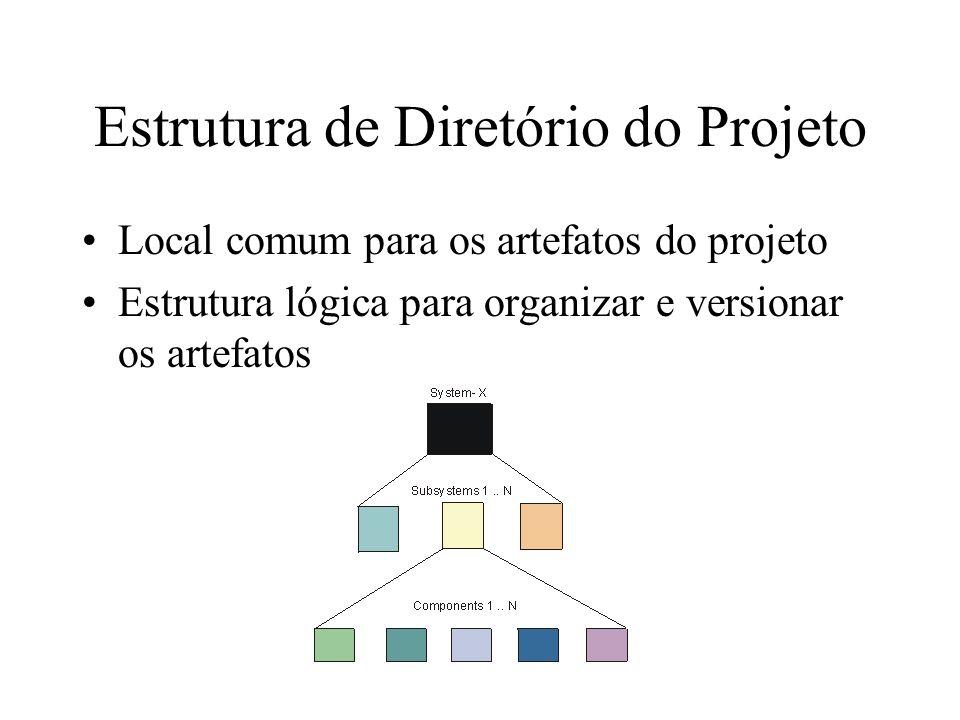 Estrutura de Diretório do Projeto Local comum para os artefatos do projeto Estrutura lógica para organizar e versionar os artefatos