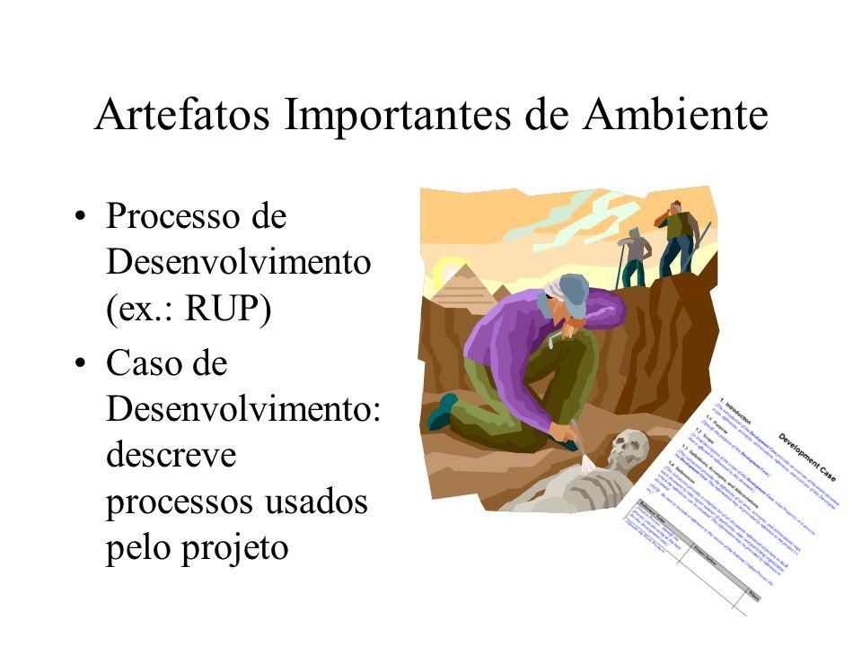 Artefatos Importantes de Ambiente Processo de Desenvolvimento (ex.: RUP) Caso de Desenvolvimento: descreve processos usados pelo projeto