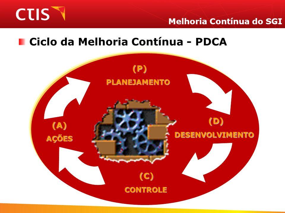 Melhoria Contínua do SGI Ciclo da Melhoria Contínua - PDCA (A)AÇÕES (P) (P)PLANEJAMENTO (C) (C)CONTROLE (D) (D)DESENVOLVIMENTO