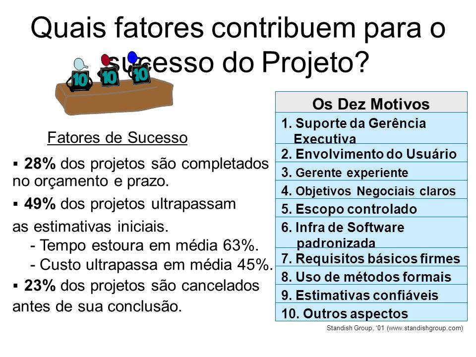 Quais fatores contribuem para o sucesso do Projeto? 10. Outros aspectos 9. Estimativas confiáveis 8. Uso de métodos formais 7. Requisitos básicos firm