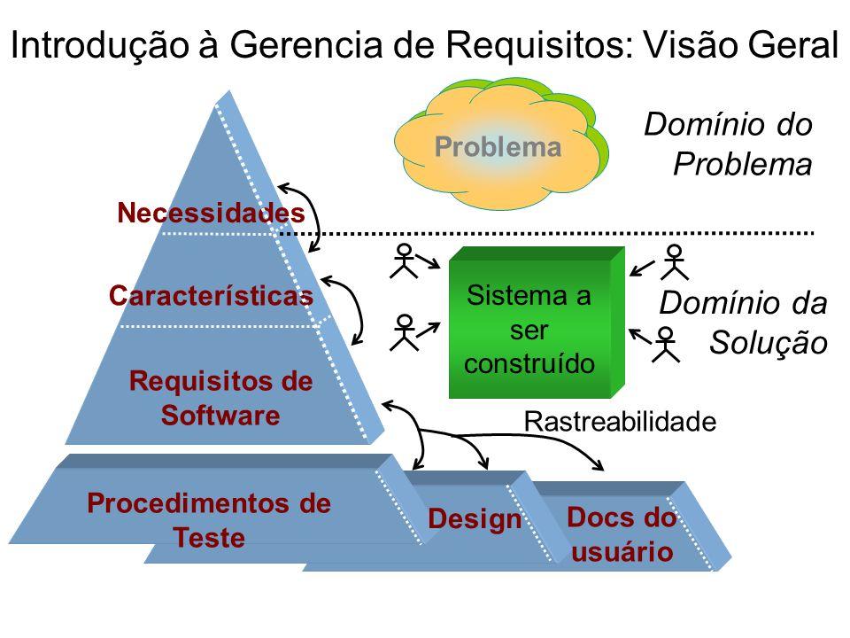 Introdução à Gerencia de Requisitos: Visão Geral Sistema a ser construído Necessidades Requisitos de Software Design Procedimentos de Teste Docs do us