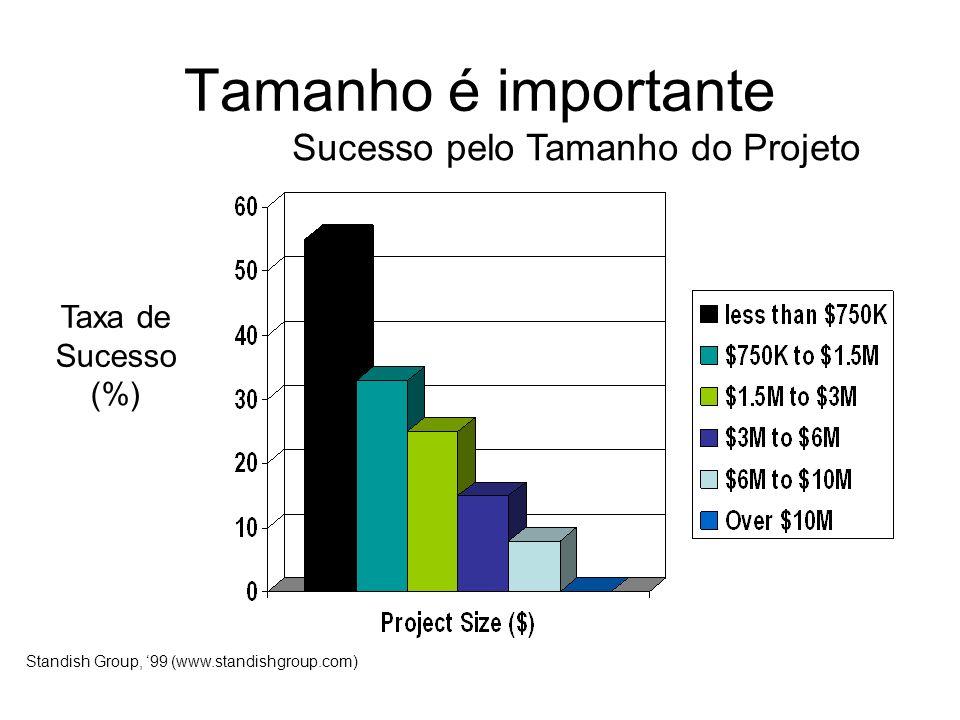 Tamanho é importante Taxa de Sucesso (%) Standish Group, 99 (www.standishgroup.com) Sucesso pelo Tamanho do Projeto