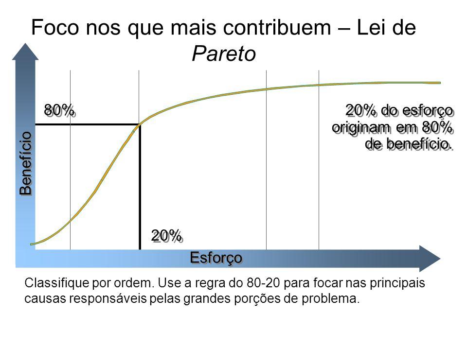 Benefício Esforço 20% 80% Foco nos que mais contribuem – Lei de Pareto Classifique por ordem. Use a regra do 80-20 para focar nas principais causas re