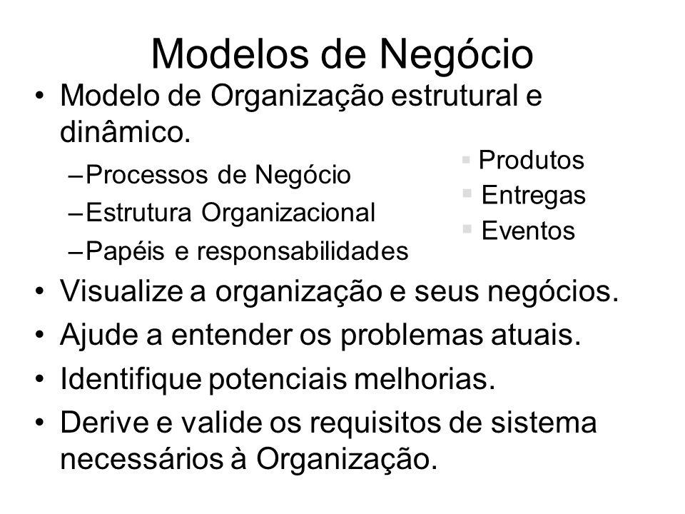 Modelos de Negócio Modelo de Organização estrutural e dinâmico. –Processos de Negócio –Estrutura Organizacional –Papéis e responsabilidades Visualize