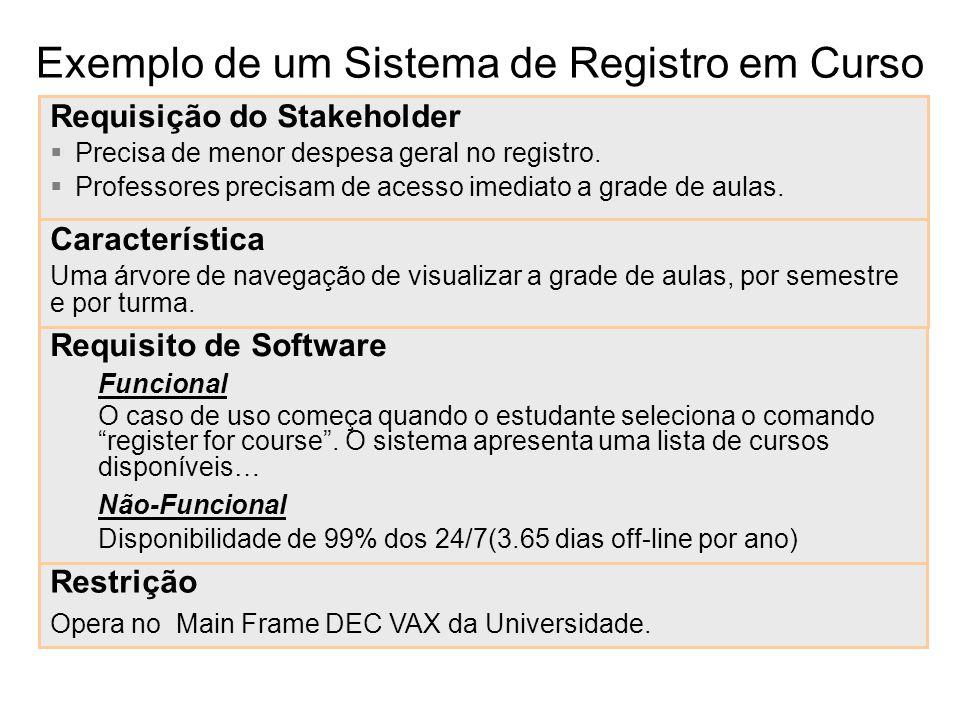 Exemplo de um Sistema de Registro em Curso Requisição do Stakeholder Precisa de menor despesa geral no registro. Professores precisam de acesso imedia